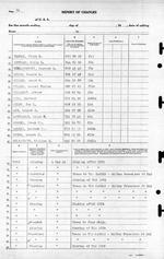 USS Luce final muster list dated June 19, 1945 after the ship was sunk May 4, 1945. Page 16 of 25.