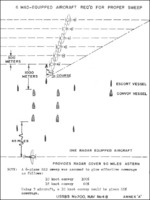 MAD aircraft convoy patrol coverage diagram, Annex A of Lt. Cmdr. T. Okamoto
