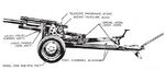 Illustration of 105 mm Howitzer M2A1 on Carriage M2A1 as seen in US War Department technical manual TM-9-1325, Sep 1944, 4 of 6